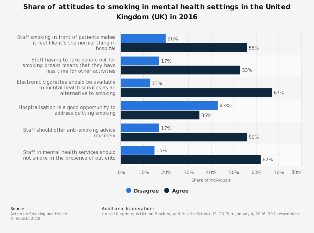 Statistic: Share of attitudes to smoking in mental health settings in the United Kingdom (UK) in 2016 | Statista