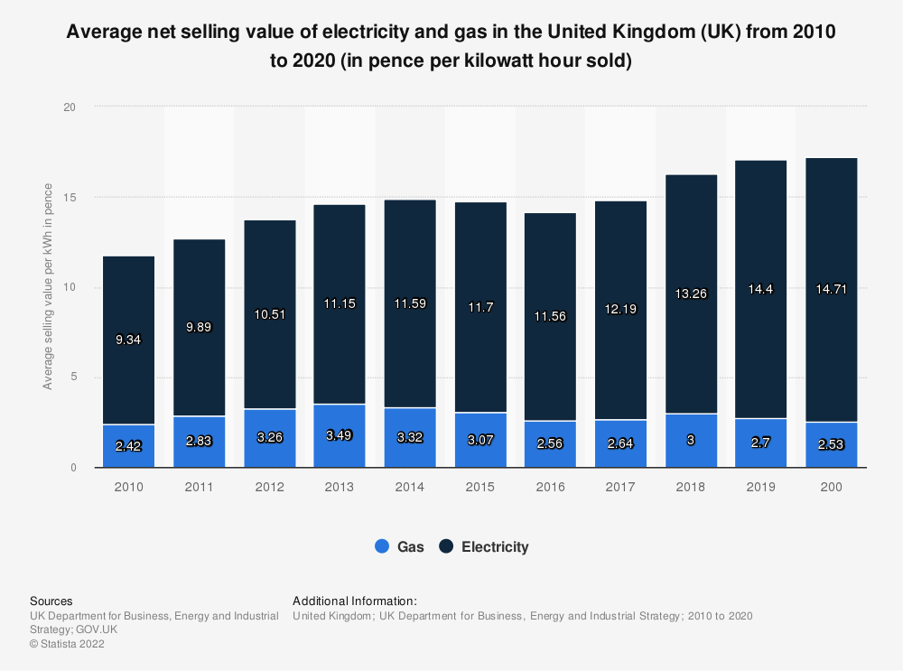 Statistic: Average net selling value of electricity and gas in the United Kingdom (UK) from 2010 to 2017 (in pence per kWh* sold) | Statista