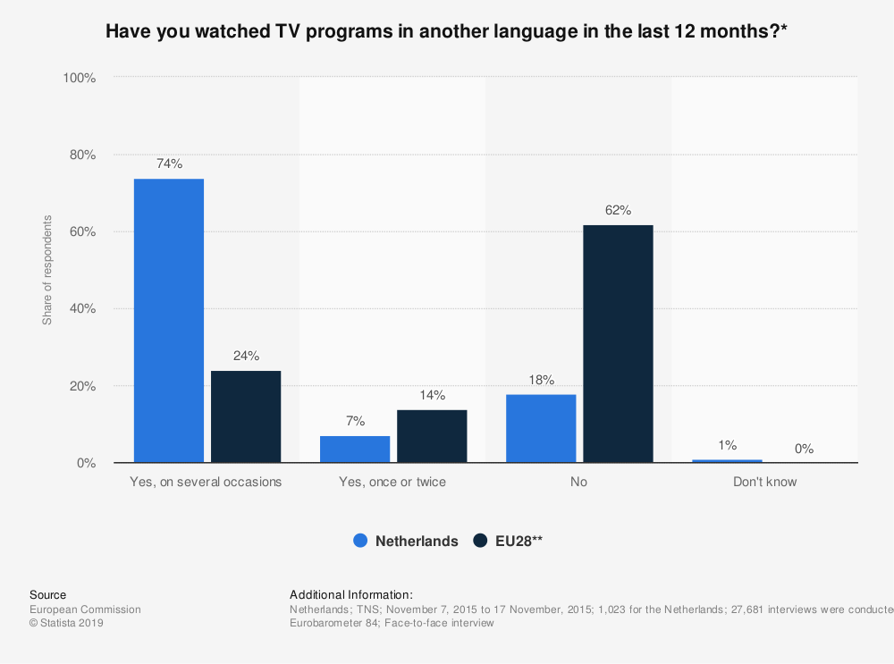 Statistic: Have you watched TV programs in another language in the last 12 months?* | Statista