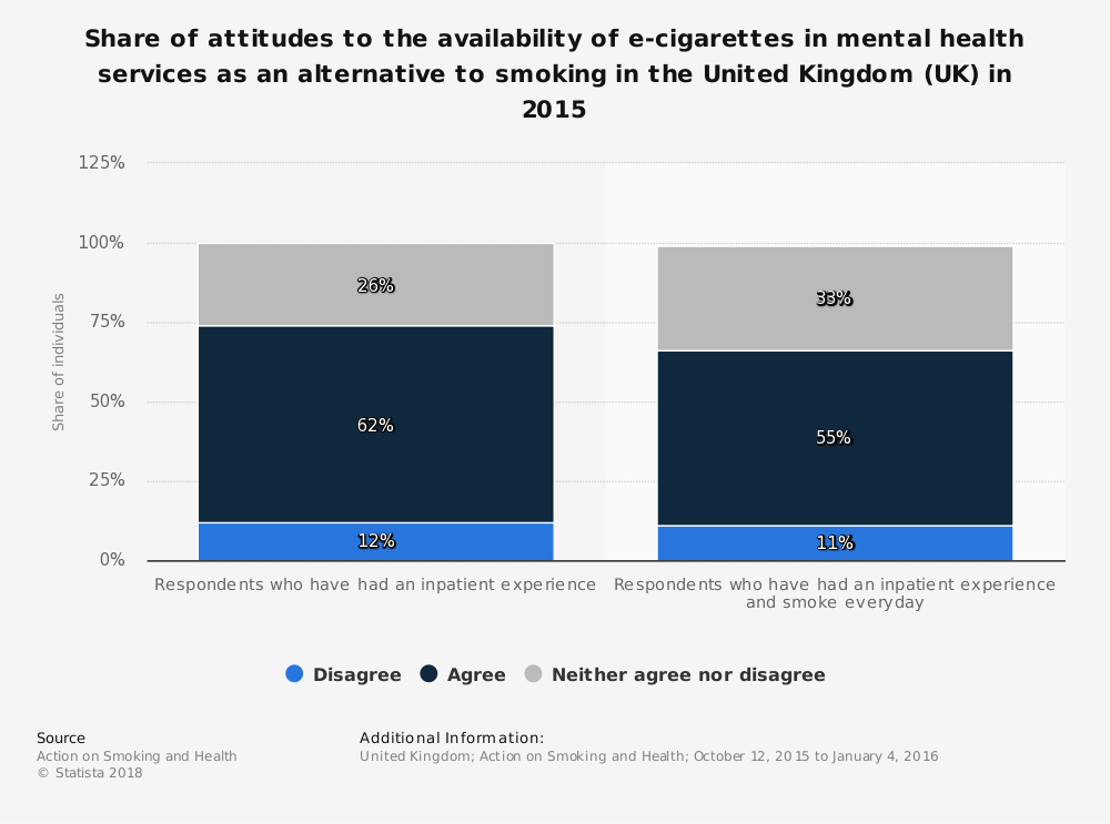 Statistic: Share of attitudes to the availability of e-cigarettes in mental health services as an alternative to smoking in the United Kingdom (UK) in 2015 | Statista