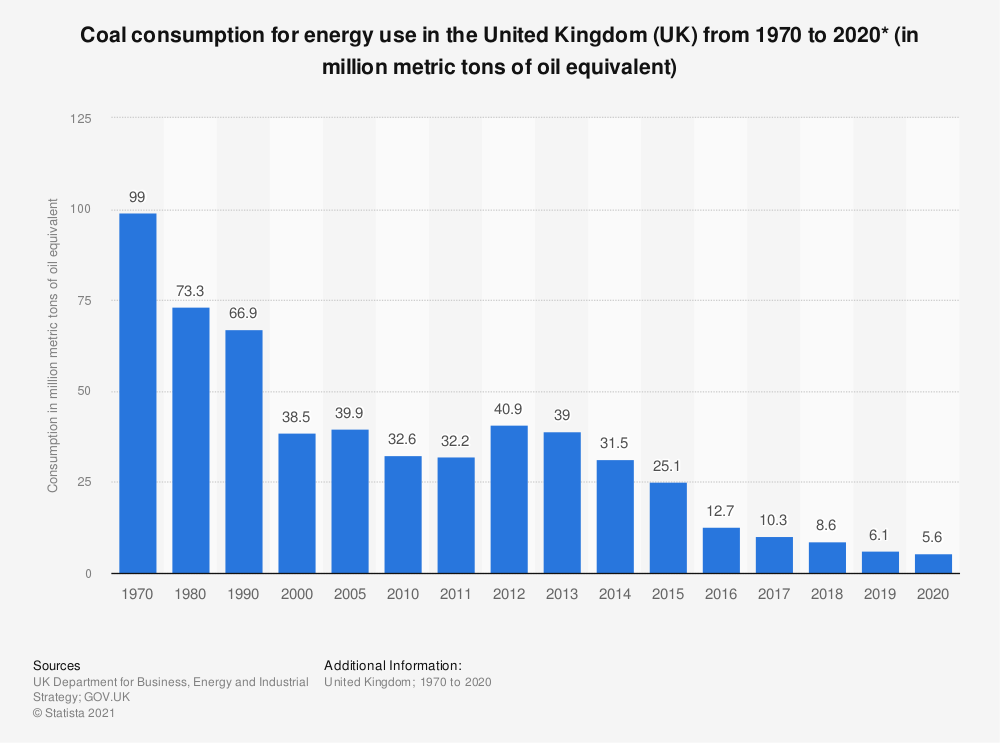 Statistic: Annual coal consumption for energy use in the United Kingdom (UK) from 1970 to 2017 (in Mtoe*) | Statista
