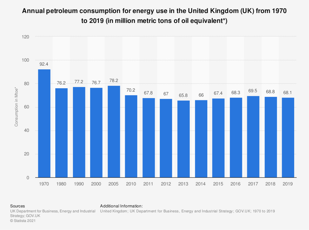 Statistic: Annual petroleum consumption for energy use in the United Kingdom (UK) from 1970 to 2018 (in Mtoe*) | Statista