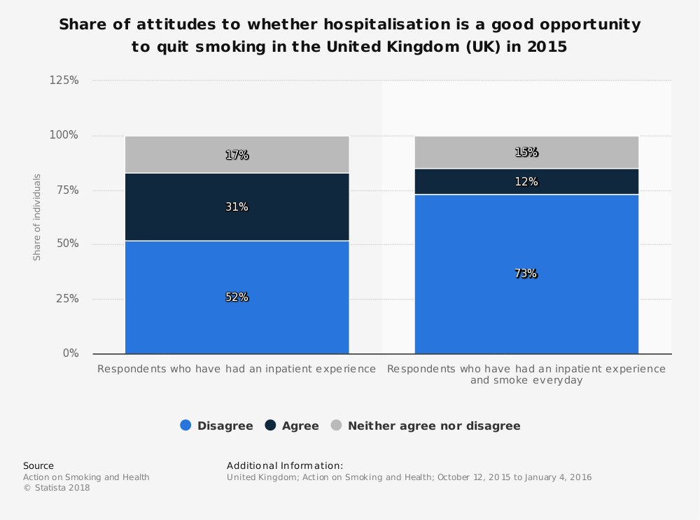 Statistic: Share of attitudes to whether hospitalisation is a good opportunity to quit smoking in the United Kingdom (UK) in 2015 | Statista