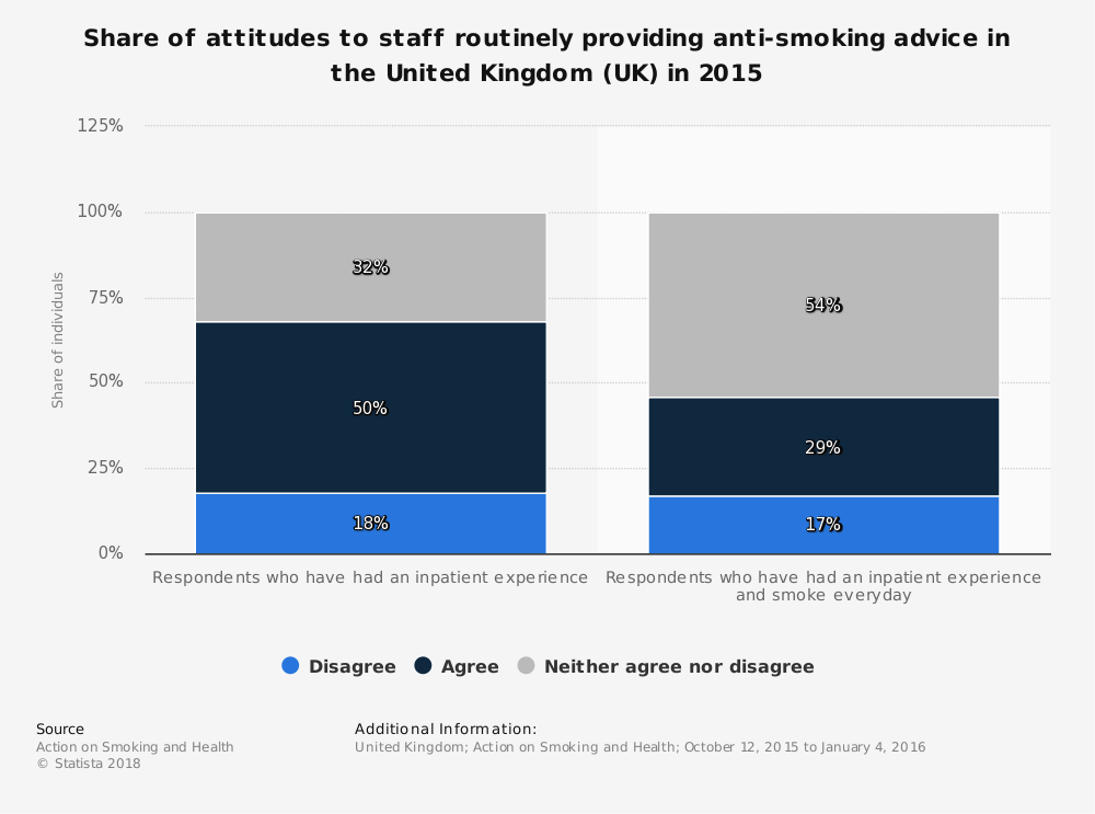 Statistic: Share of attitudes to staff routinely providing anti-smoking advice in the United Kingdom (UK) in 2015 | Statista