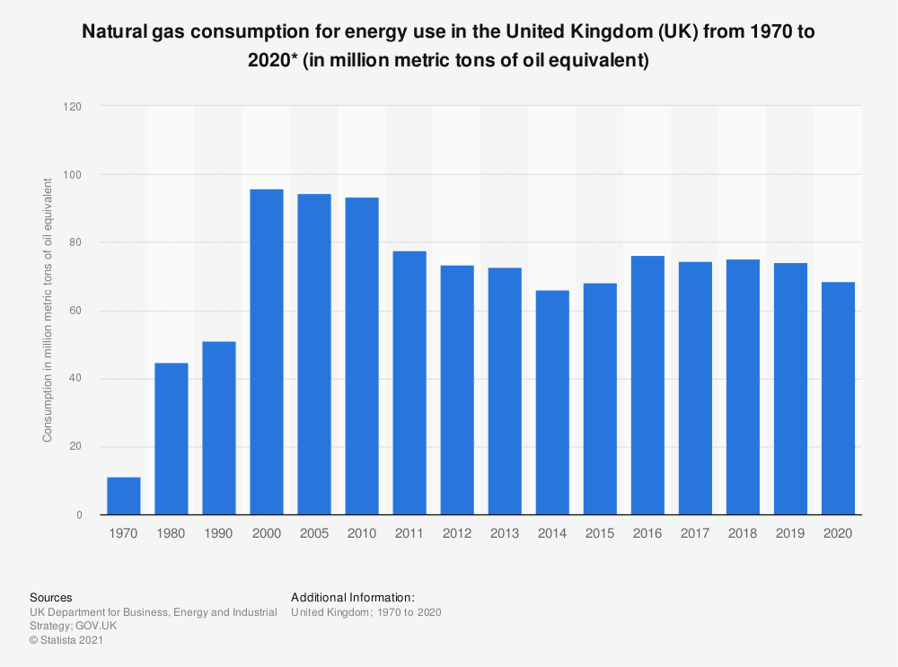 Statistic: Annual natural gas consumption for energy use in the United Kingdom (UK) from 1970 to 2017 (in Mtoe*) | Statista