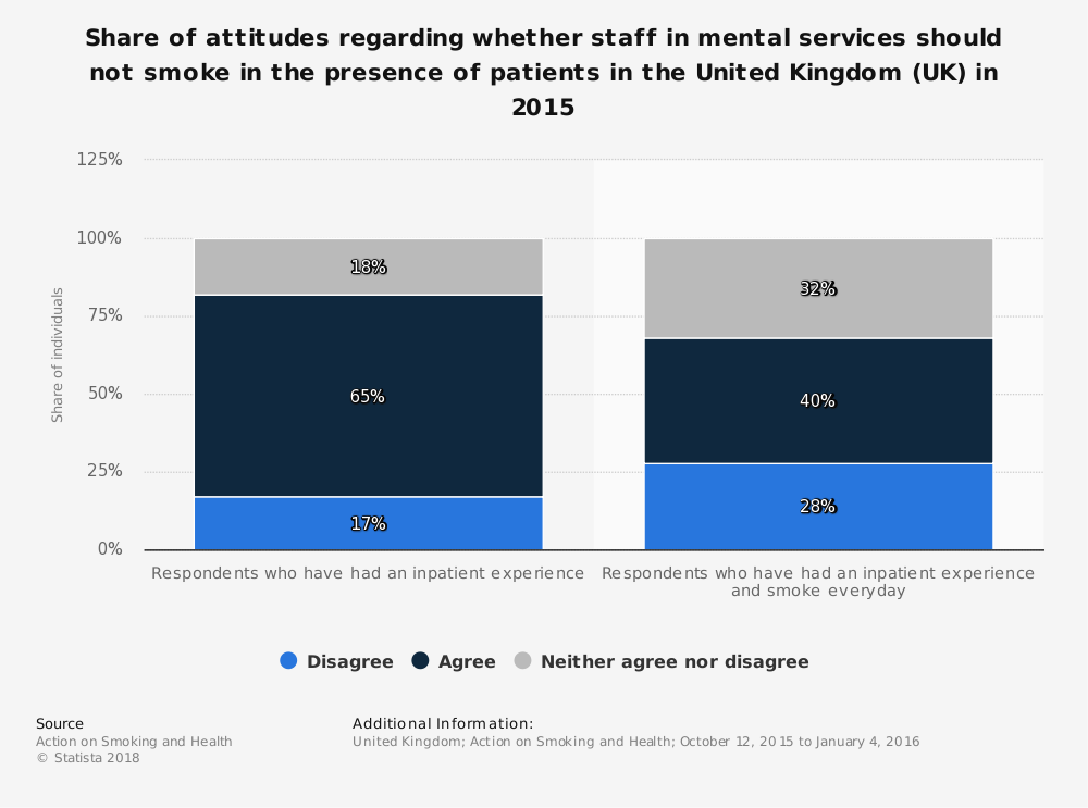 Statistic: Share of attitudes regarding whether staff in mental services should not smoke in the presence of patients in the United Kingdom (UK) in 2015 | Statista
