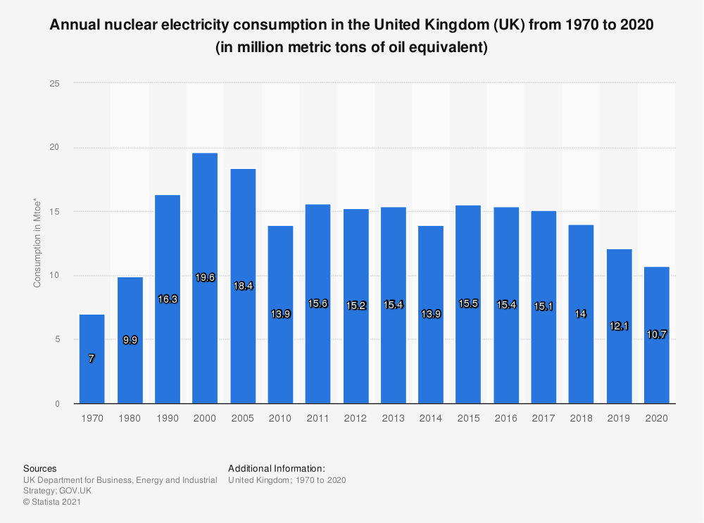 Statistic: Annual nuclear electricity consumption in the United Kingdom (UK) from 1970 to 2018 (in Mtoe*) | Statista