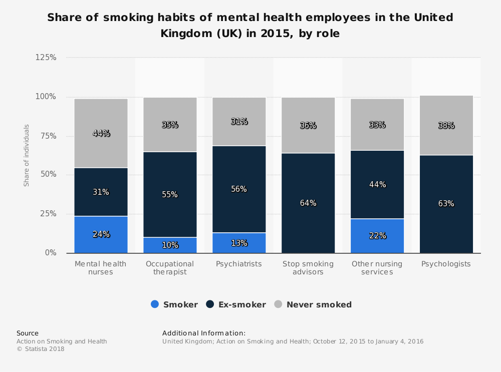 Statistic: Share of smoking habits of mental health employees in the United Kingdom (UK) in 2015, by role  | Statista