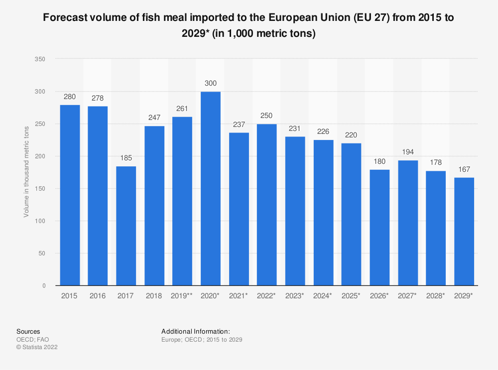 Statistic: Forecast volume of fish meal imported to the European Union (EU 27) from 2015 to 2029* (in 1,000 tonnes)   Statista