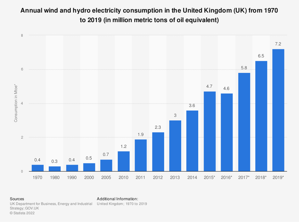 Statistic: Annual wind and hydro electricity consumption in the United Kingdom (UK) from 1970 to 2016 (in Mtoe*) | Statista