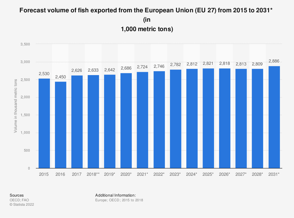 Statistic: Forecast volume of fish exported from the European Union (EU 28) from 2015 to 2027*  (in 1,000 tonnes) | Statista