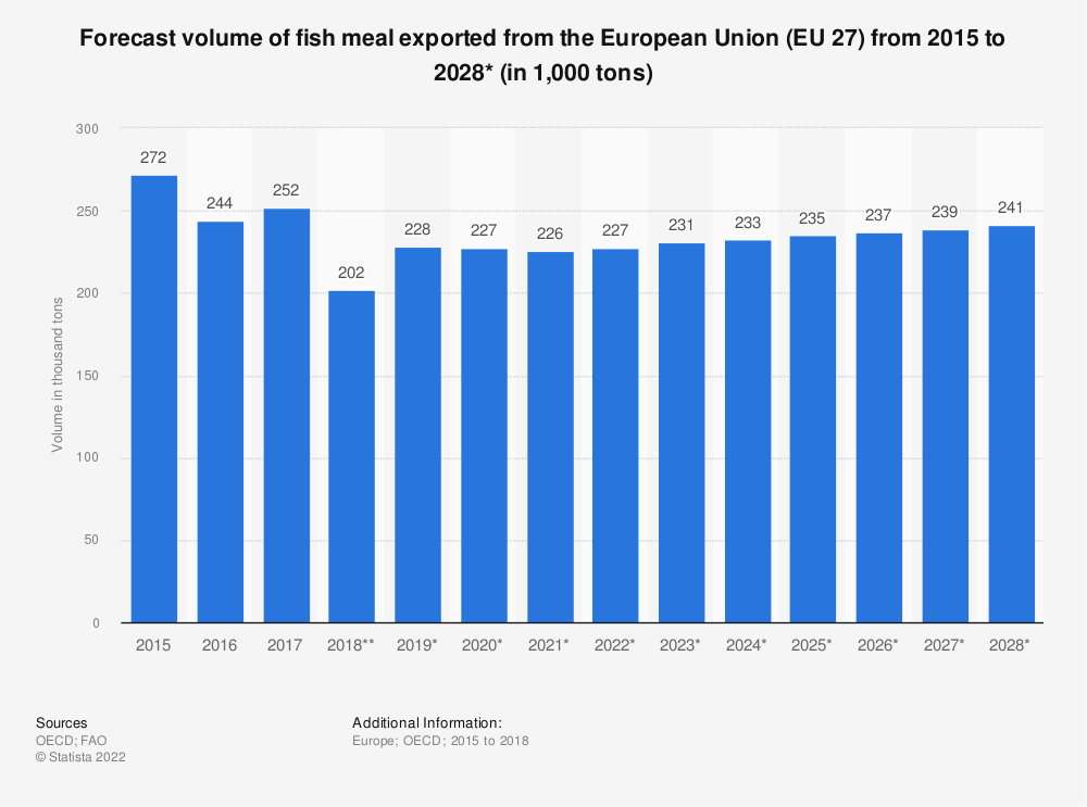 Statistic: Forecast volume of fish meal exported from the European Union (EU 28) from 2015 to 2027*  (in 1,000 tonnes) | Statista
