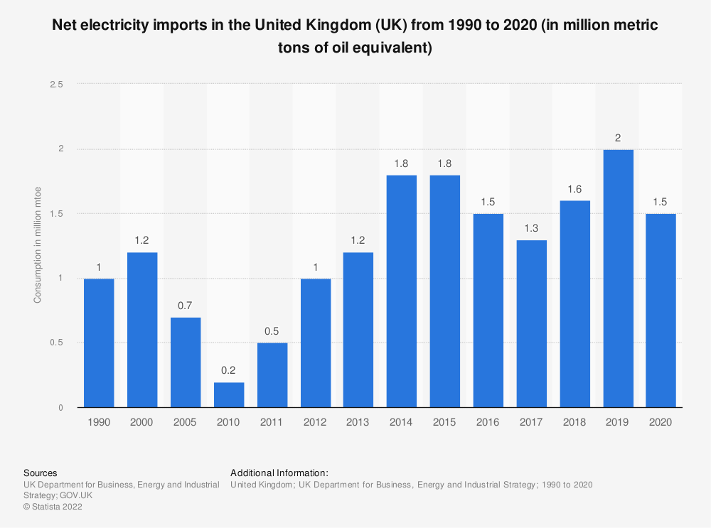 Statistic: Net electricity imports in the United Kingdom (UK) from 1990 to 2019 (in million metric tons of oil equivalent) | Statista