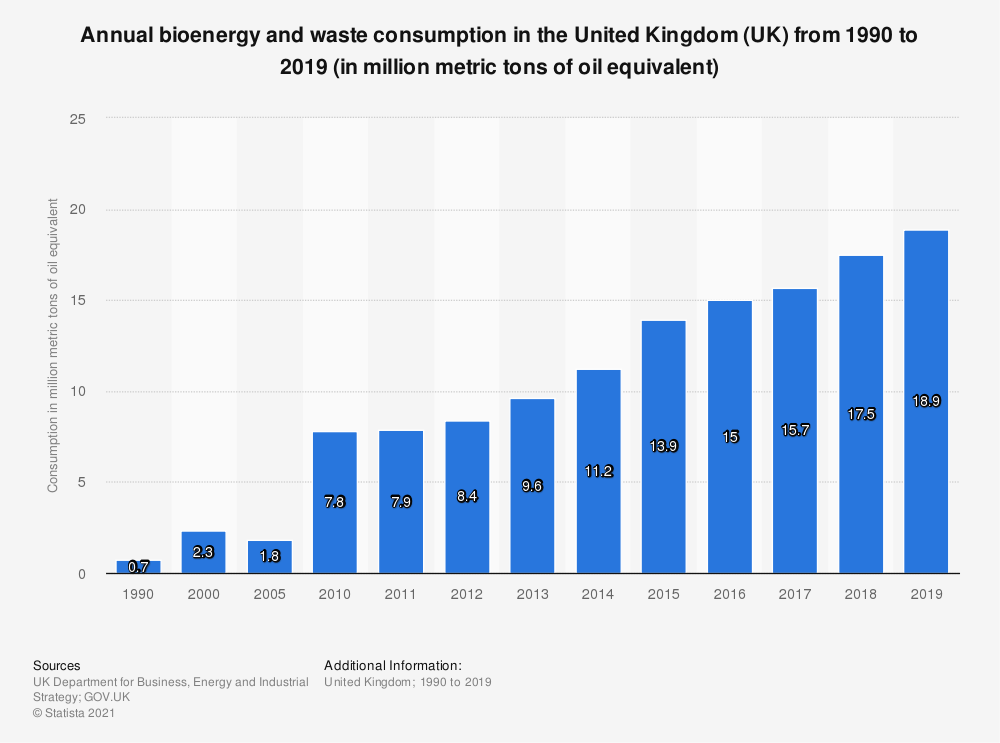 Statistic: Annual bioenergy and waste consumption in the United Kingdom (UK) from 1990 to 2019 (in million metric tons of oil equivalent) | Statista