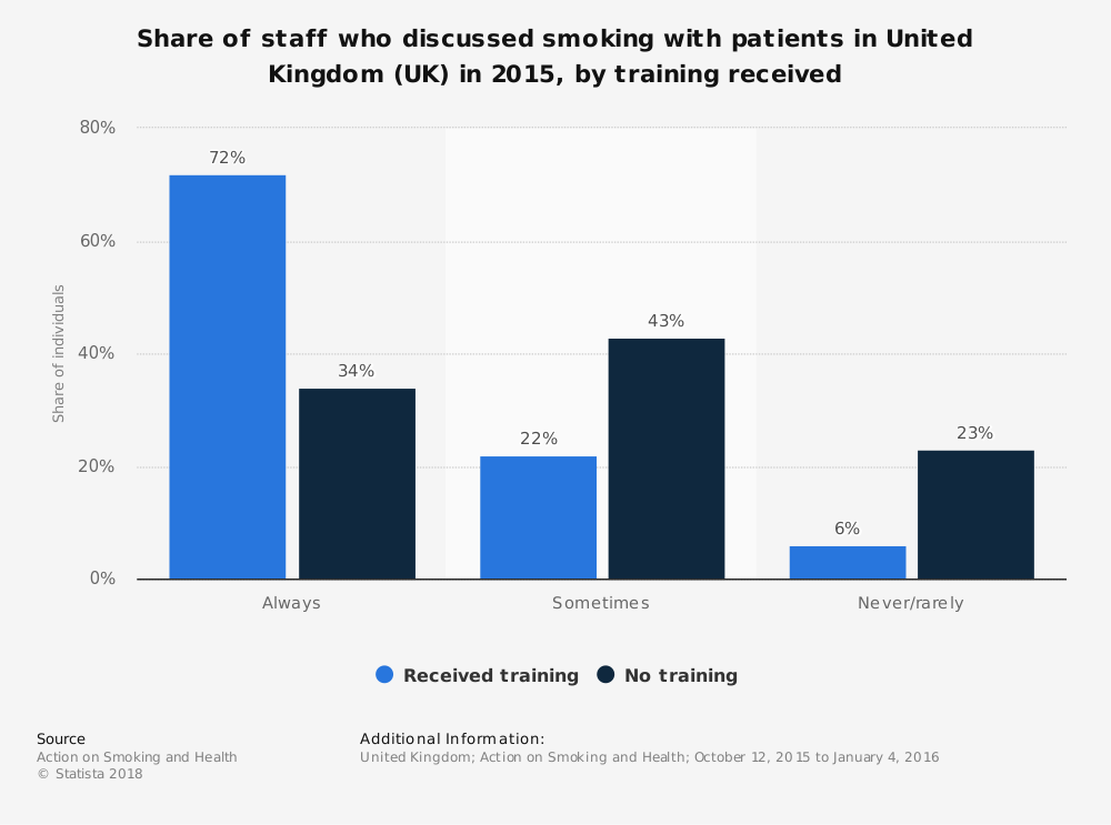 Statistic: Share of staff who discussed smoking with patients in United Kingdom (UK) in 2015, by training received  | Statista