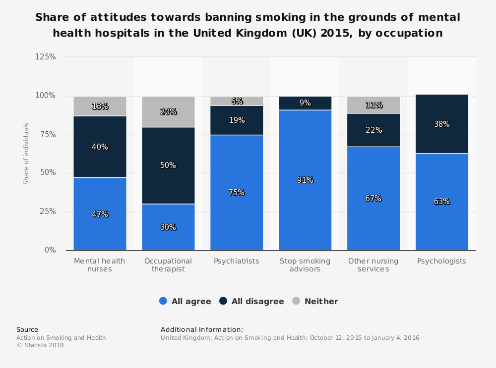 Banning Smoking In The Grounds Of Mental Health Hospitals Uk 2015