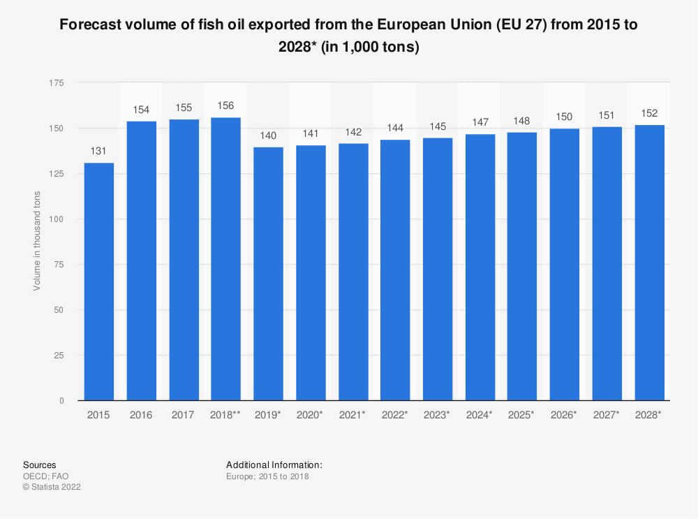 Statistic: Forecast volume of fish oil exported from the European Union (EU 27) from 2015 to 2028*  (in 1,000 tons) | Statista