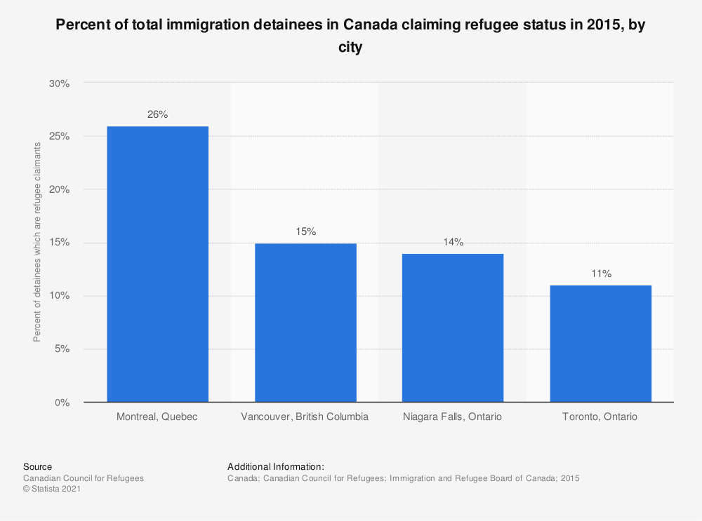 Statistic: Percent of total immigration detainees in Canada claiming refugee status in 2015, by city | Statista