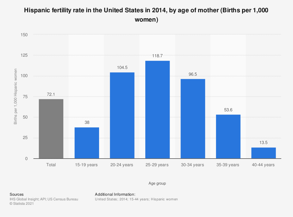 Statistic: Hispanic fertility rate in the United States in 2014, by age of mother (Births per 1,000 women) | Statista