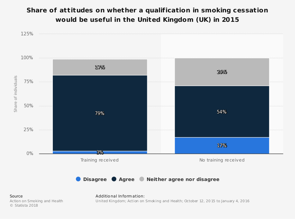 Statistic: Share of attitudes on whether a qualification in smoking cessation would be useful in the United Kingdom (UK) in 2015 | Statista