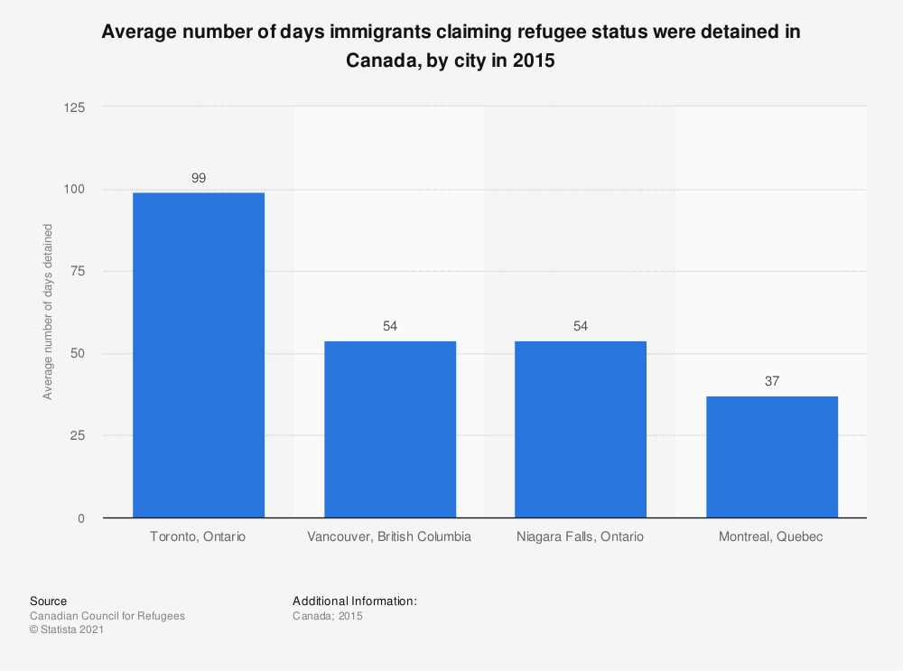 Statistic: Average number of days immigrants claiming refugee status were detained in Canada, by city in 2015 | Statista