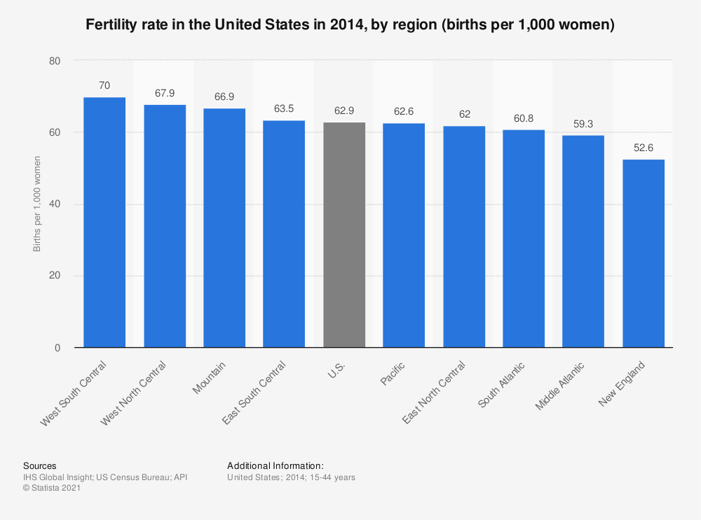 Statistic: Fertility rate in the United States in 2014, by region (births per 1,000 women) | Statista