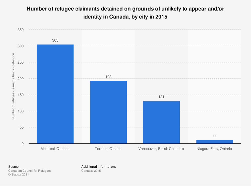 Statistic: Number of refugee claimants detained on grounds of unlikely to appear and/or identity in Canada, by city in 2015 | Statista