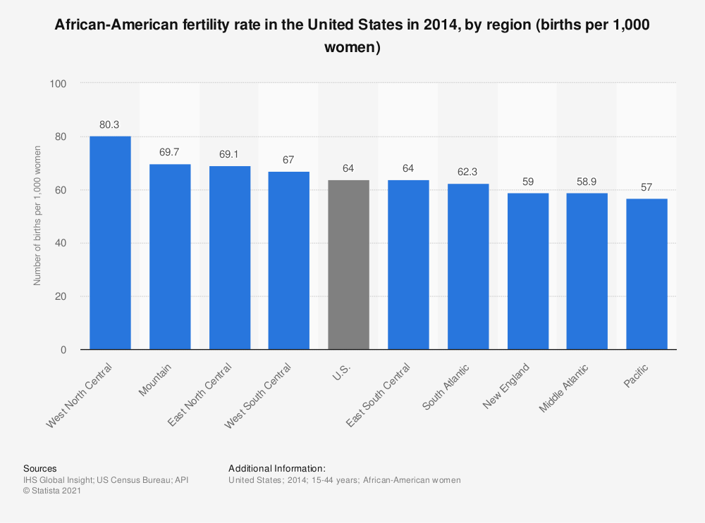 Statistic: African-American fertility rate in the United States in 2014, by region (births per 1,000 women) | Statista