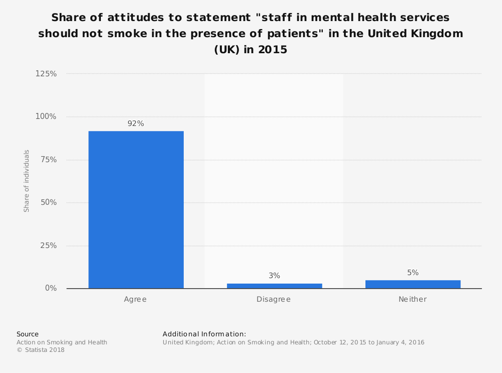 "Statistic: Share of attitudes to statement ""staff in mental health services should not smoke in the presence of patients"" in the United Kingdom (UK) in 2015 