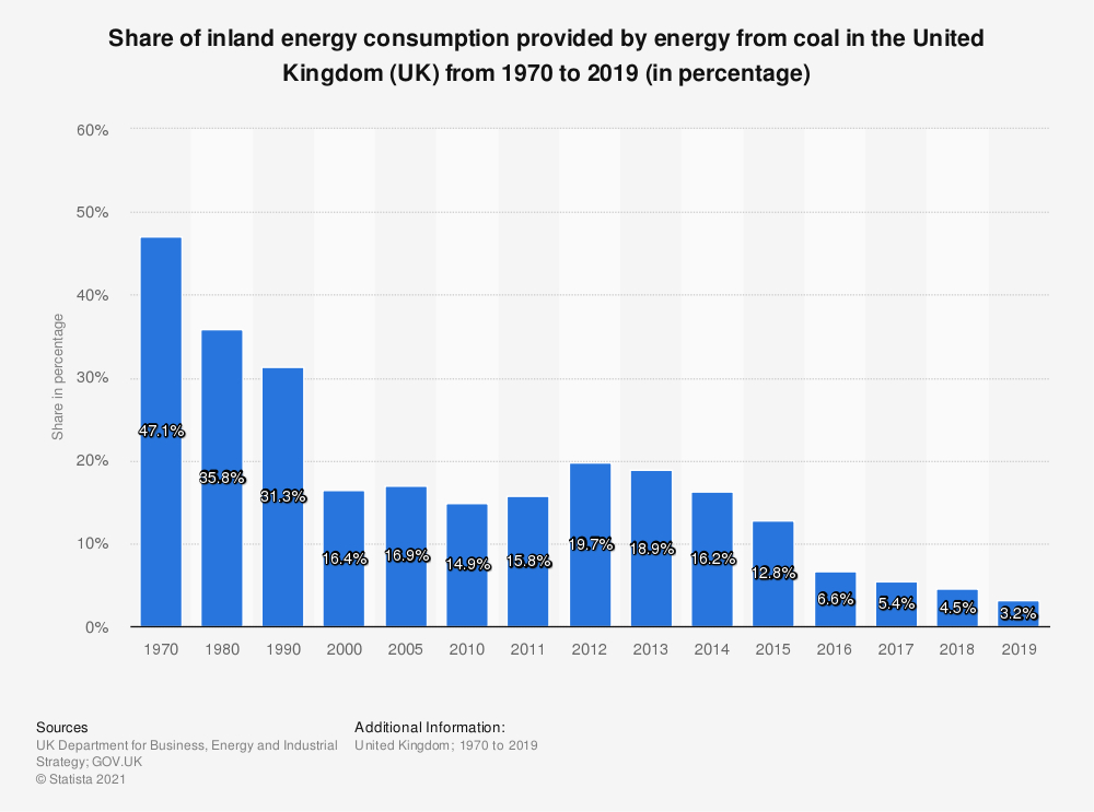 Statistic: Share of inland energy consumption provided by energy from coal in the United Kingdom (UK) from 1970 to 2019 (in percentage) | Statista