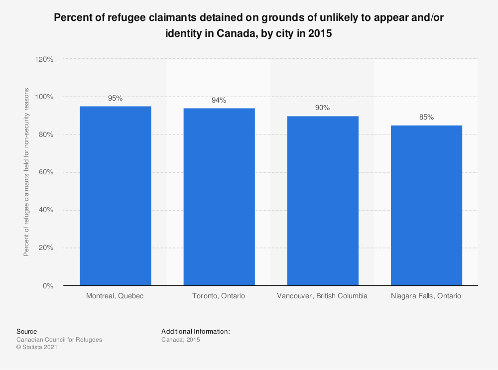 Statistic: Percent of refugee claimants detained on grounds of unlikely to appear and/or identity in Canada, by city in 2015 | Statista