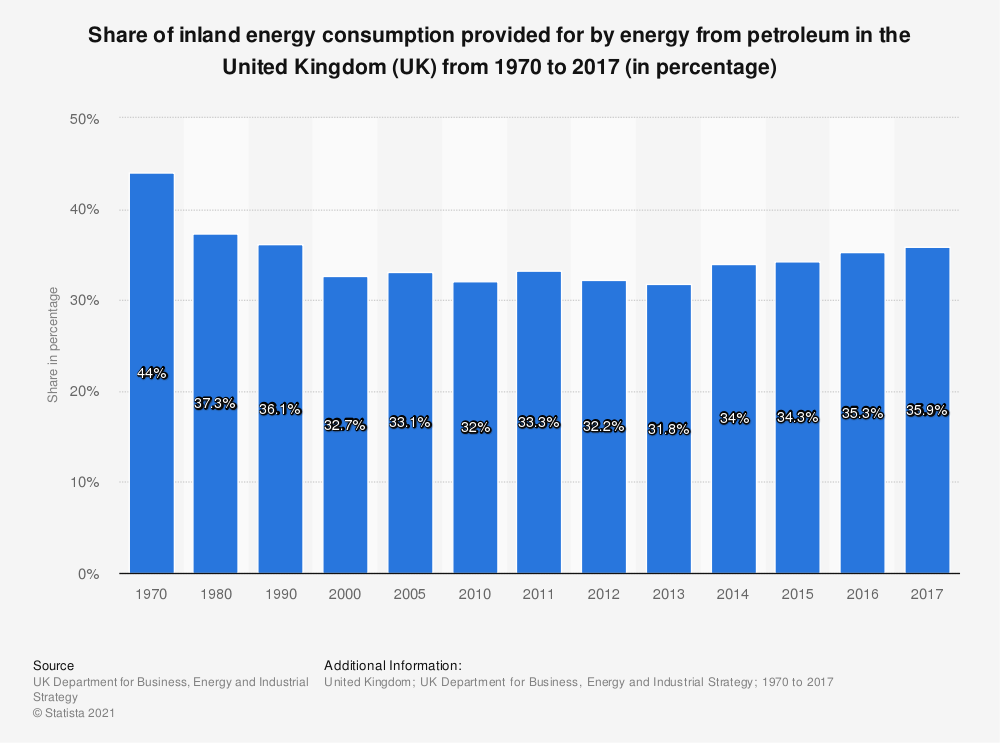 Statistic: Share of inland energy consumption provided for by energy from petroleum in the United Kingdom (UK) from 1970 to 2017 (in percentage) | Statista