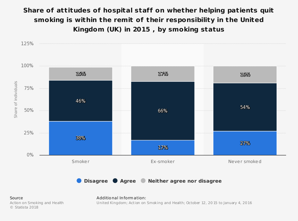 Statistic: Share of attitudes of hospital staff on whether helping patients quit smoking is within the remit of their responsibility in the United Kingdom (UK) in 2015 , by smoking status | Statista