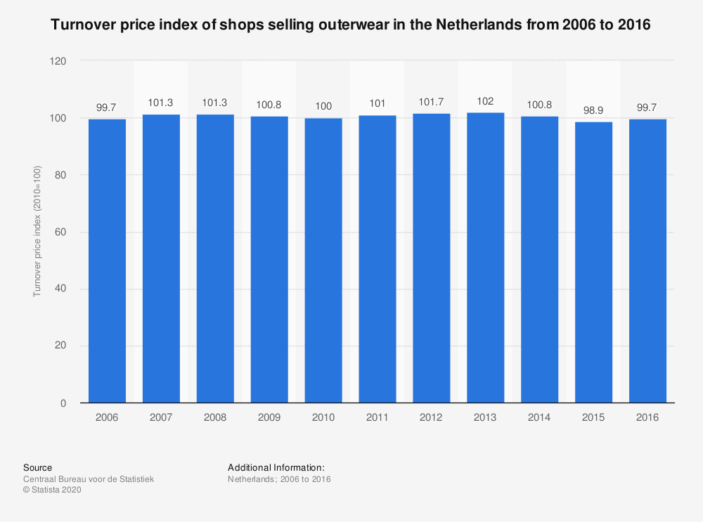 Statistic: Turnover price index of shops selling outerwear in the Netherlands from 2006 to 2016 | Statista
