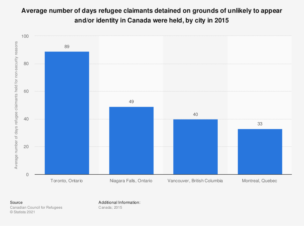 Statistic: Average number of days refugee claimants detained on grounds of unlikely to appear and/or identity in Canada were held, by city in 2015 | Statista