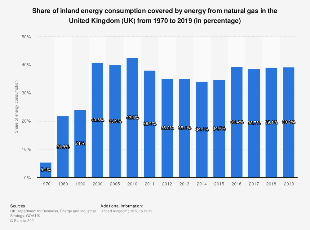 Statistic: Share of inland energy consumption covered by energy from natural gas in the United Kingdom (UK) from 1970 to 2017 (in percentage) | Statista