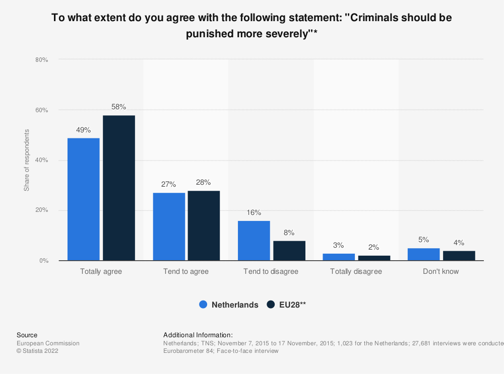 "Statistic: To what extent do you agree with the following statement: ""Criminals should be punished more severely""* 