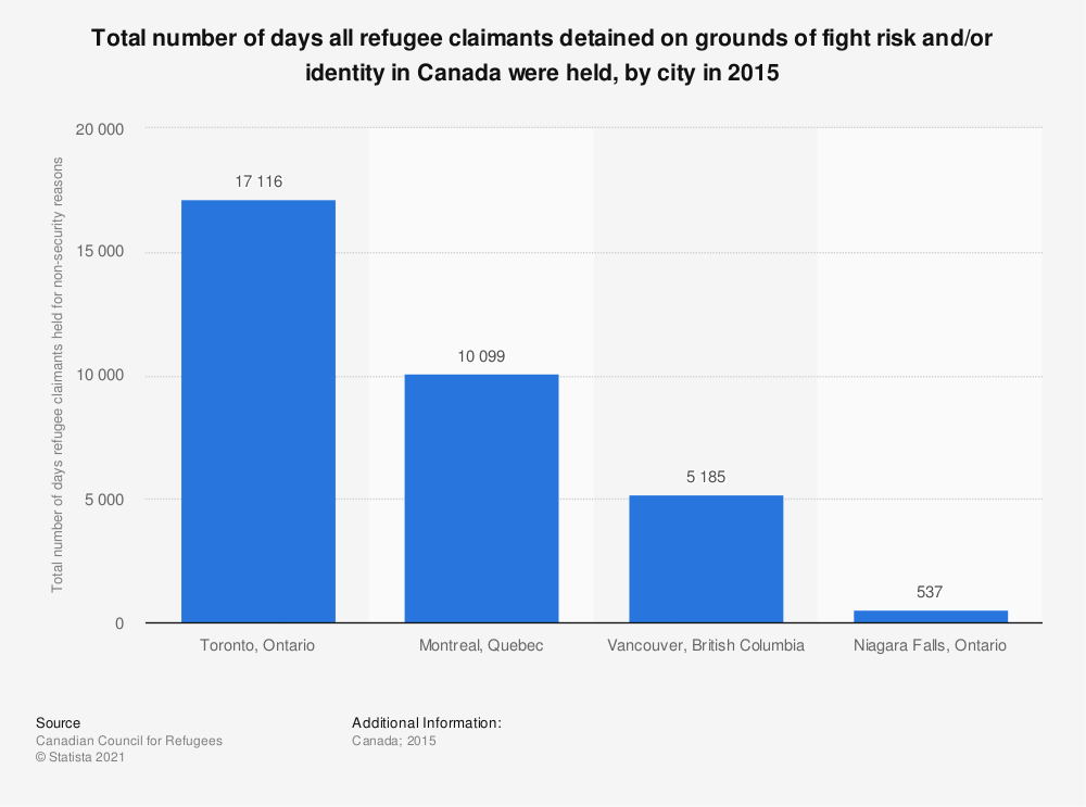 Statistic: Total number of days all refugee claimants detained on grounds of fight risk and/or identity in Canada were held, by city in 2015 | Statista