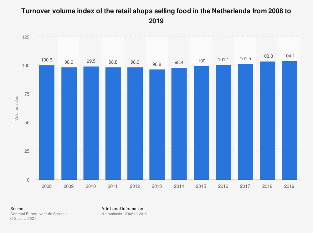 Statistic: Turnover volume index of the retail shops selling food in the Netherlands from 2008 to 2018   Statista