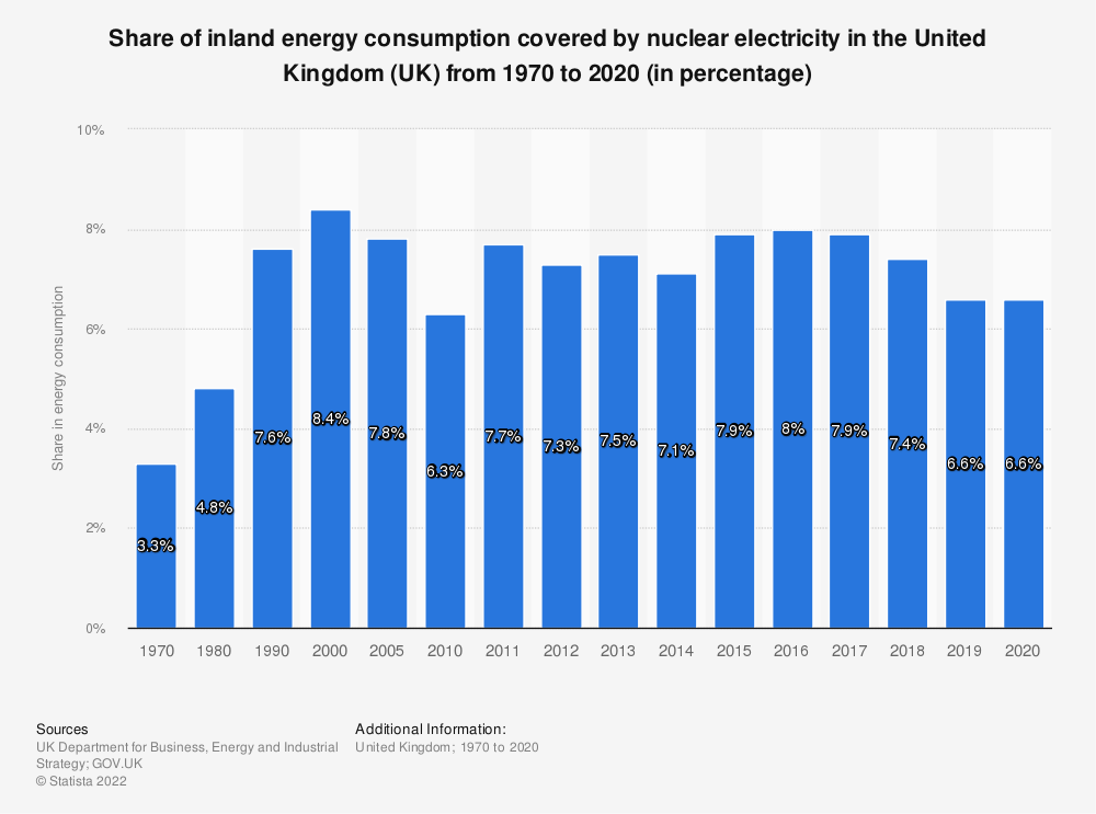 Statistic: Share of inland energy consumption covered by nuclear electricity in the United Kingdom (UK) from 1970 to 2017 (in percentage) | Statista