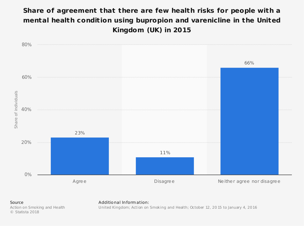 Statistic: Share of agreement that there are few health risks for people with a mental health condition using bupropion and varenicline in the United Kingdom (UK) in 2015 | Statista