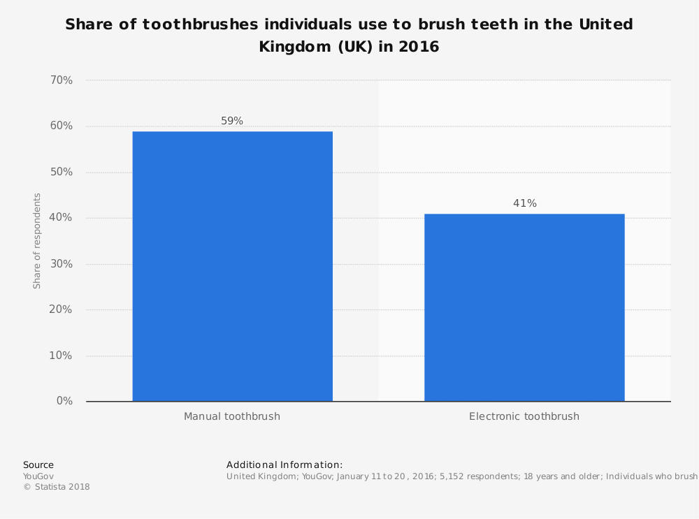 Statistic: Share of toothbrushes individuals use to brush teeth in the United Kingdom (UK) in 2016 | Statista