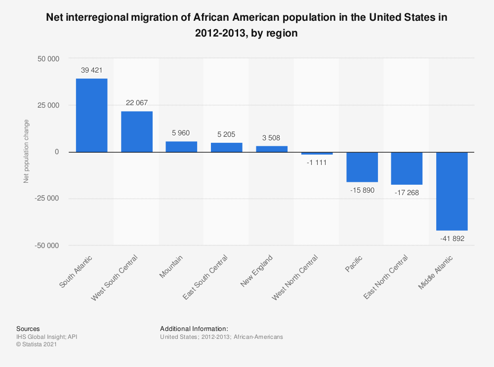 Statistic: Net interregional migration of African American population in the United States in 2012-2013, by region | Statista