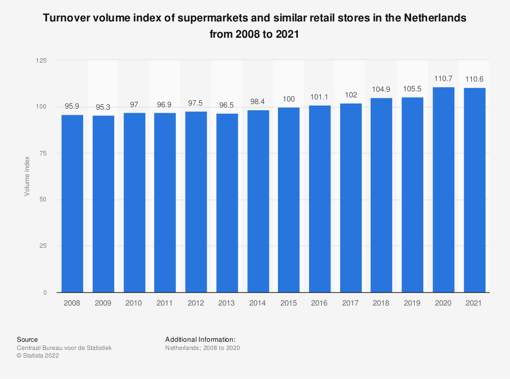 Statistic: Turnover volume index of supermarkets and similar retail stores in the Netherlands from 2008 to 2018 | Statista