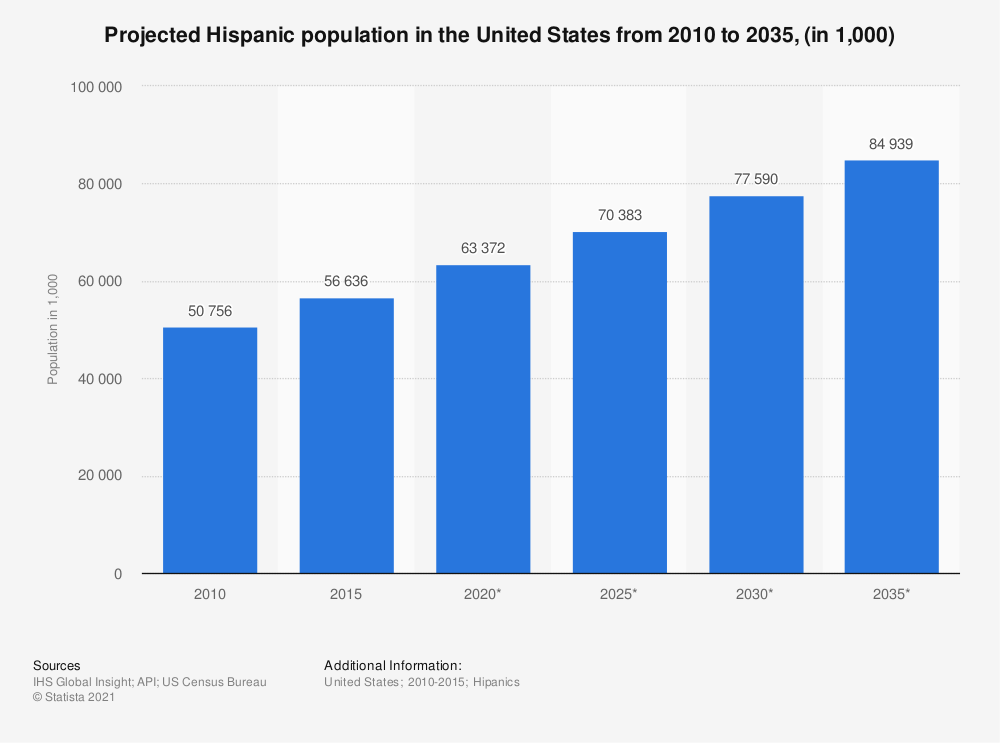 Statistic: Projected Hispanic population in the United States from 2010 to 2035, (in 1,000) | Statista