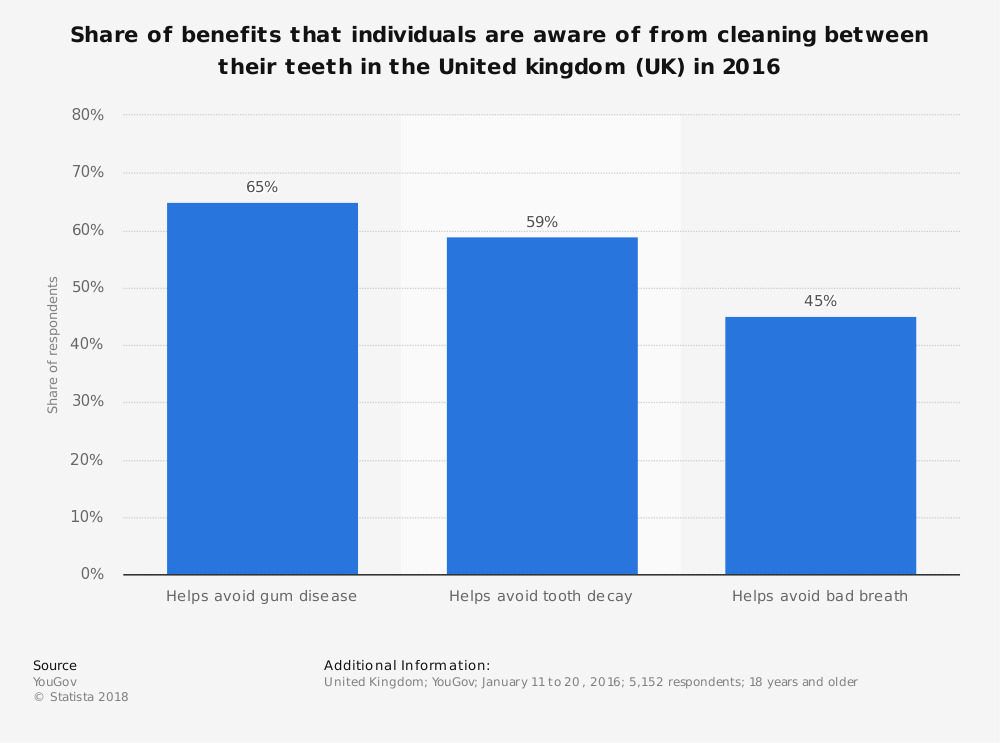 Statistic: Share of benefits that individuals are aware of from cleaning between their teeth in the United kingdom (UK) in 2016 | Statista
