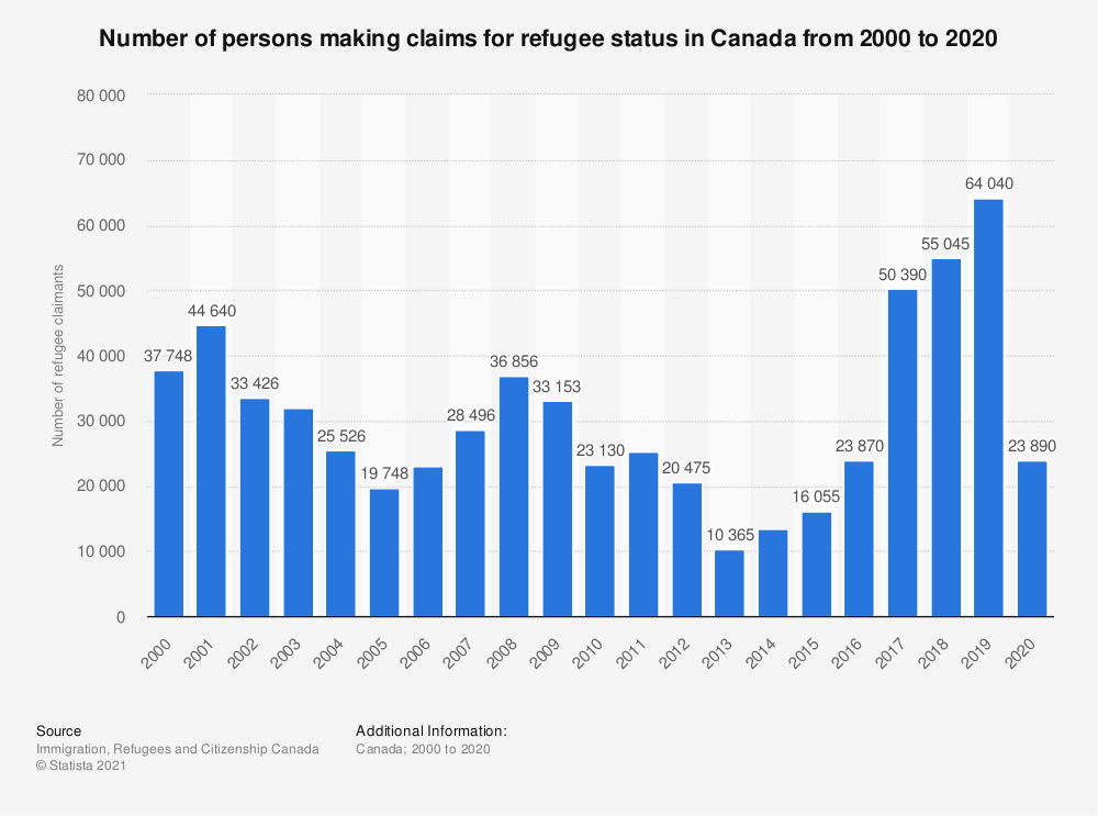 Statistic: Number of persons making claims for refugee status in Canada from 2000 to 2019 | Statista