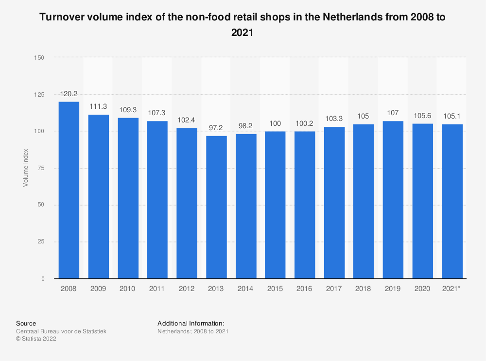 Statistic: Turnover volume index of the non-food retail shops in the Netherlands from 2008 to 2018 | Statista