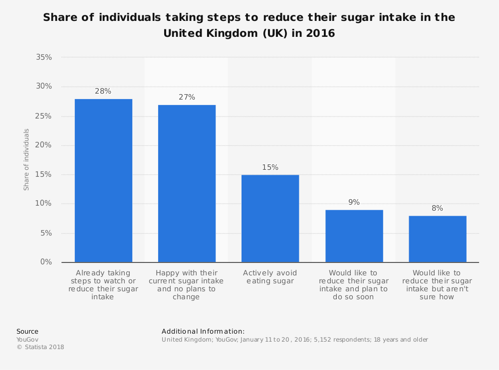 Statistic: Share of individuals taking steps to reduce their sugar intake in the United Kingdom (UK) in 2016 | Statista