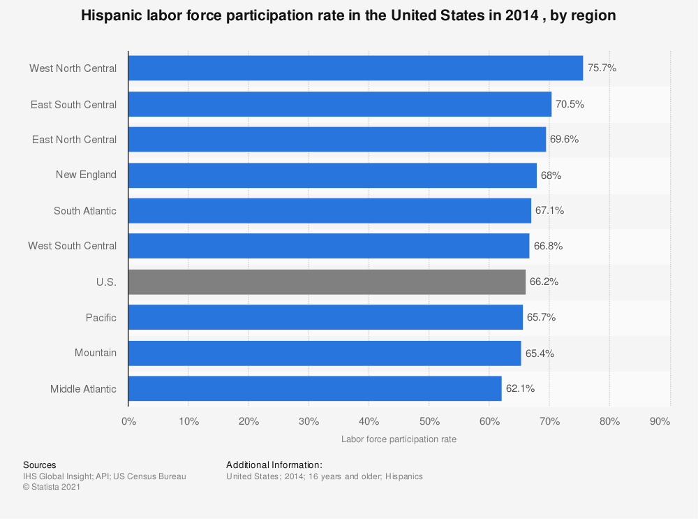 Statistic: Hispanic labor force participation rate in the United States in 2014 , by region | Statista